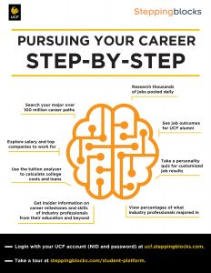 Pursuing your Career Step-by-Step